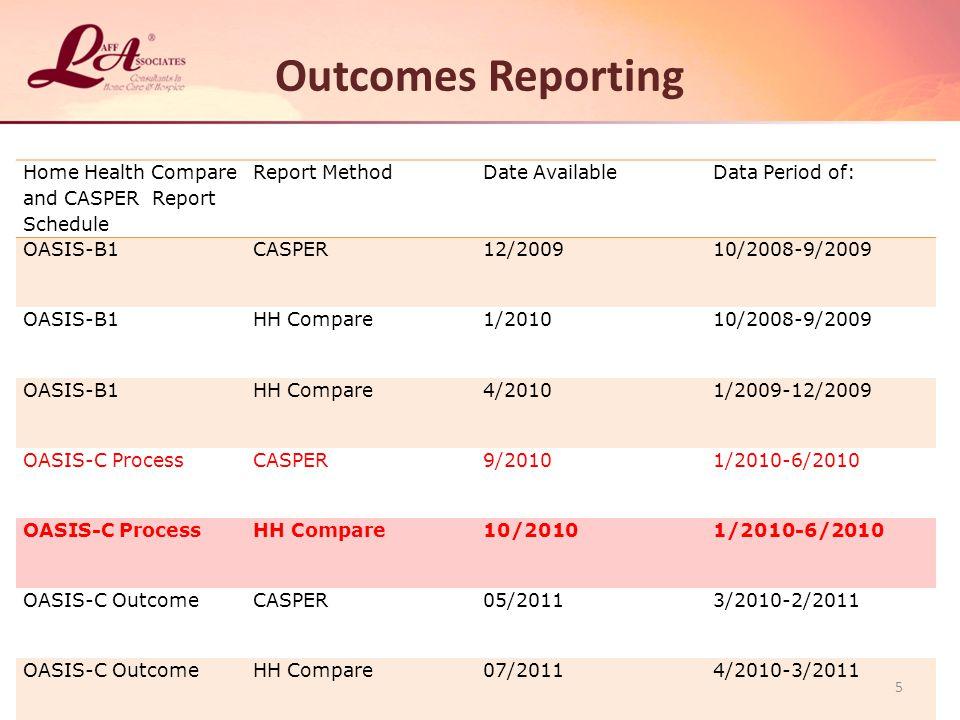 Outcomes Reporting Home Health Compare and CASPER Report Schedule Report MethodDate AvailableData Period of: OASIS-B1CASPER12/200910/2008-9/2009 OASIS-B1HH Compare1/201010/2008-9/2009 OASIS-B1HH Compare4/20101/2009-12/2009 OASIS-C ProcessCASPER9/20101/2010-6/2010 OASIS-C ProcessHH Compare10/20101/2010-6/2010 OASIS-C OutcomeCASPER05/20113/2010-2/2011 OASIS-C OutcomeHH Compare07/20114/2010-3/2011 5