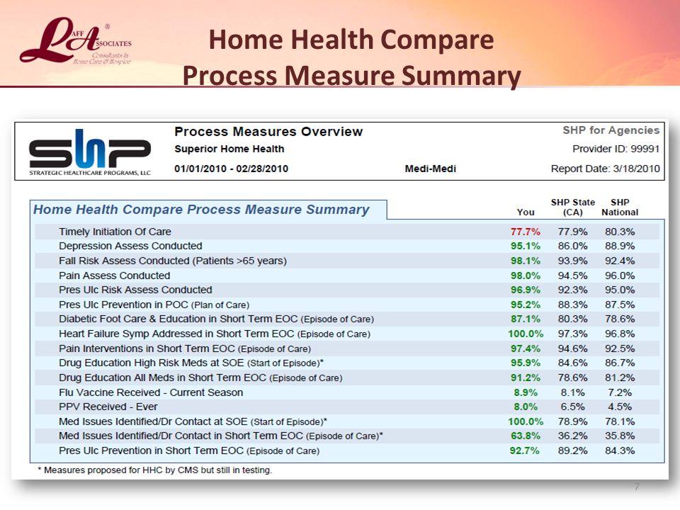 Home Health Compare Process Measure Summary 7