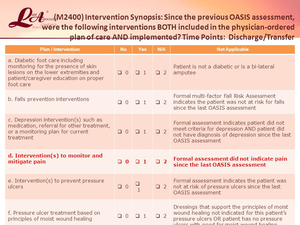 (M2400) Intervention Synopsis: Since the previous OASIS assessment, were the following interventions BOTH included in the physician-ordered plan of care AND implemented.