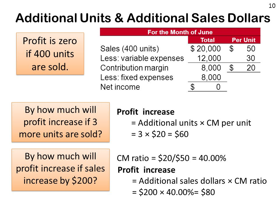 Additional Units & Additional Sales Dollars Profit is zero if 400 units are sold.