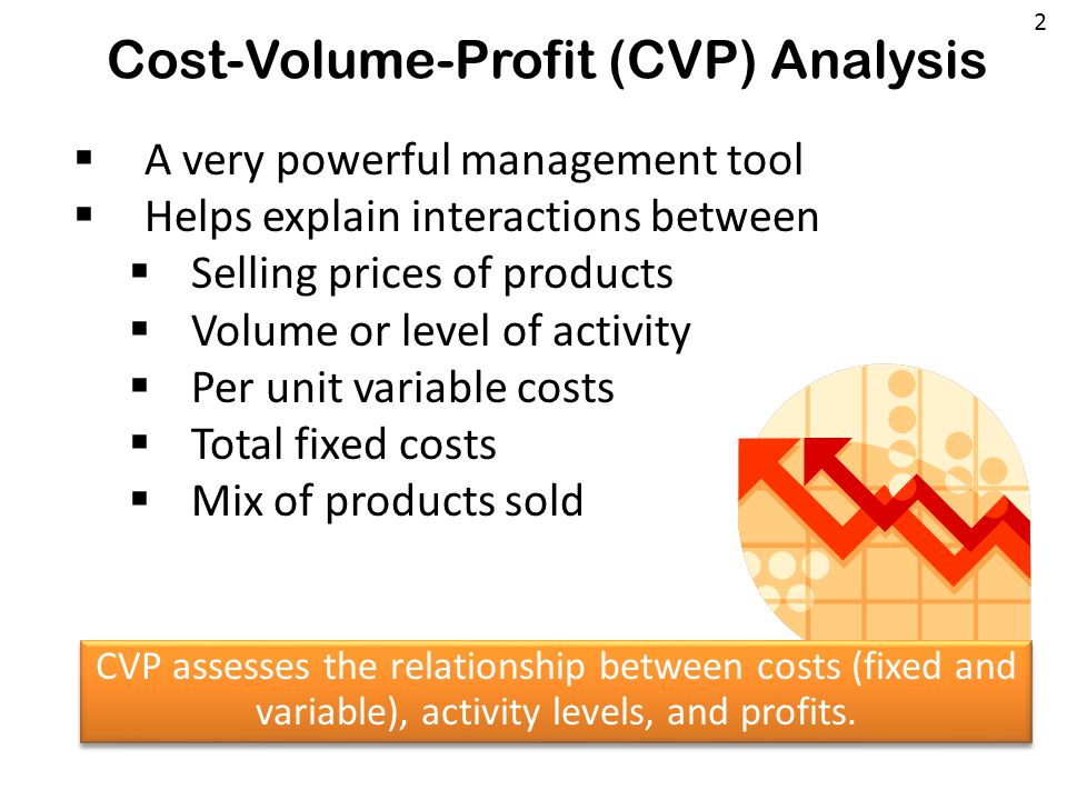 Cost-Volume-Profit (CVP) Analysis  A very powerful management tool  Helps explain interactions between  Selling prices of products  Volume or level of activity  Per unit variable costs  Total fixed costs  Mix of products sold CVP assesses the relationship between costs (fixed and variable), activity levels, and profits.