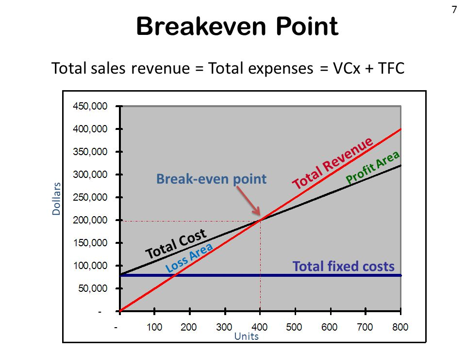 Breakeven Point Total fixed costs Units Dollars Total Cost Total Revenue 7 Profit Area Loss Area Break-even point Total sales revenue = Total expenses