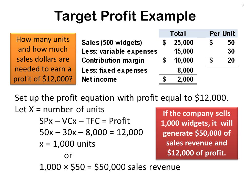 Target Profit Example 9 Set up the profit equation with profit equal to $12,000.