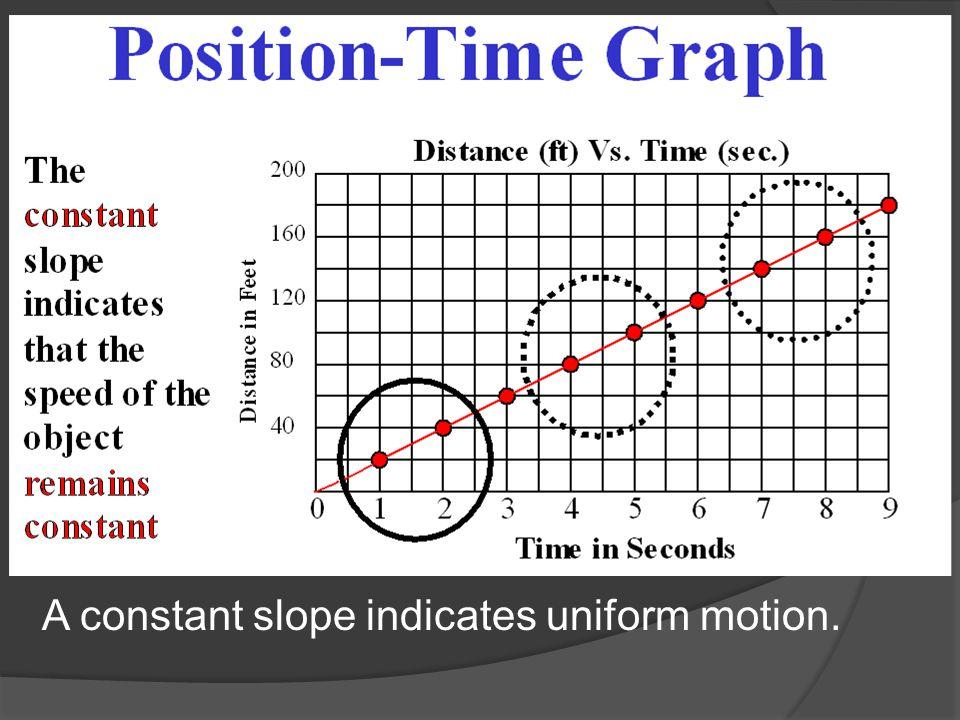 A constant slope indicates uniform motion.