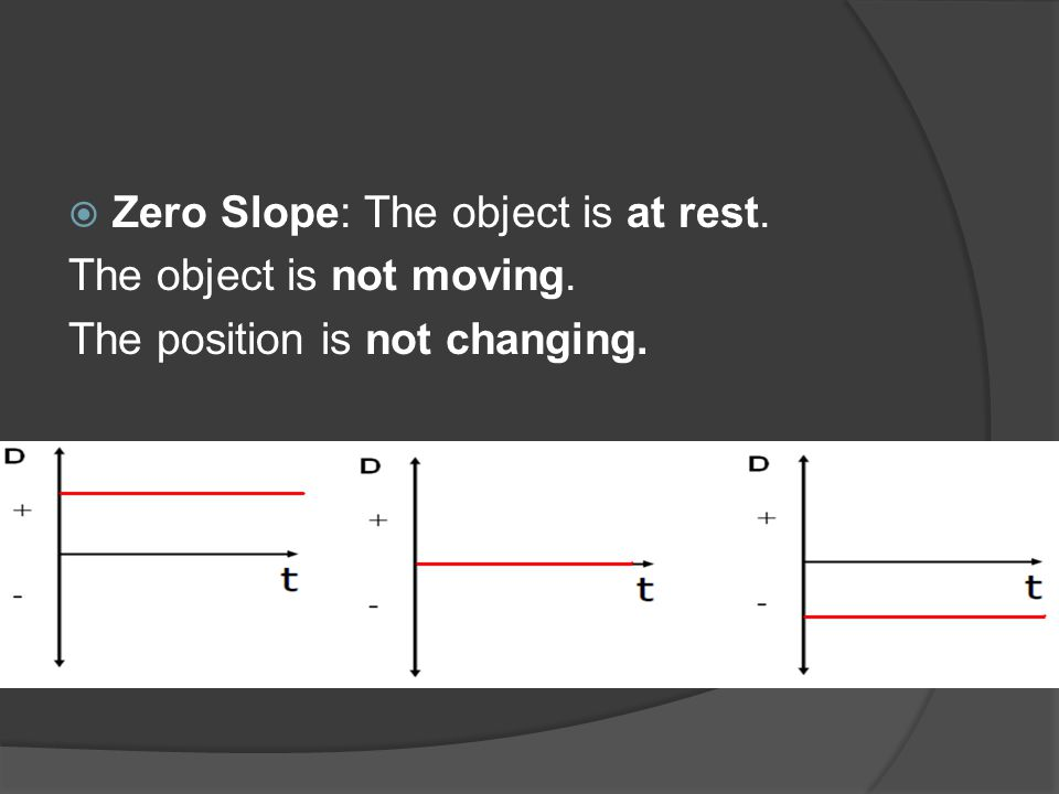  Zero Slope: The object is at rest. The object is not moving. The position is not changing.