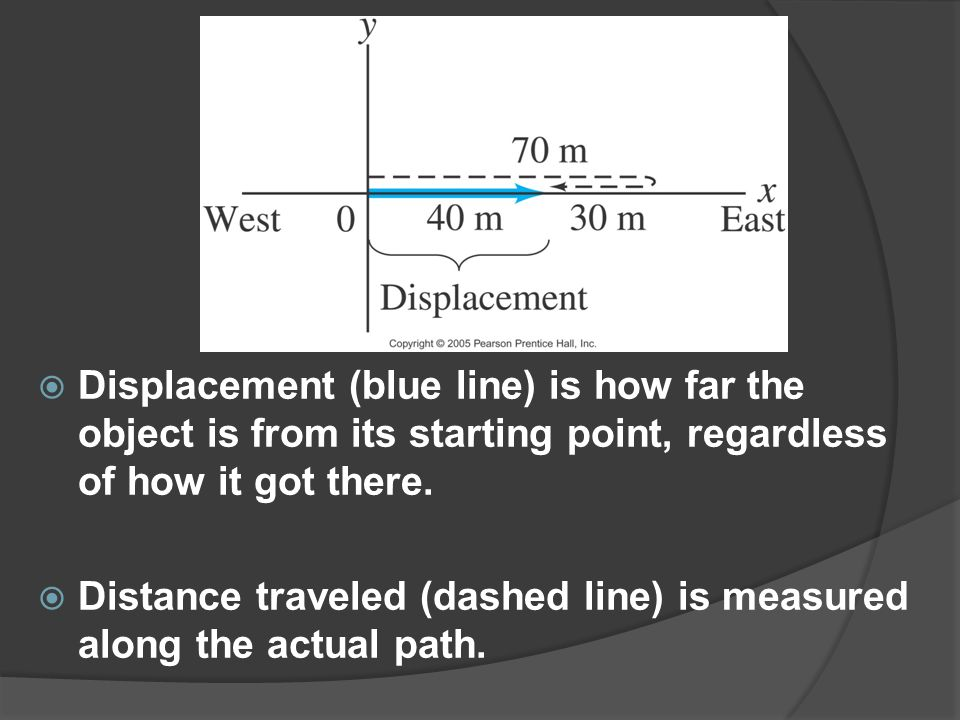  Displacement (blue line) is how far the object is from its starting point, regardless of how it got there.  Distance traveled (dashed line) is meas