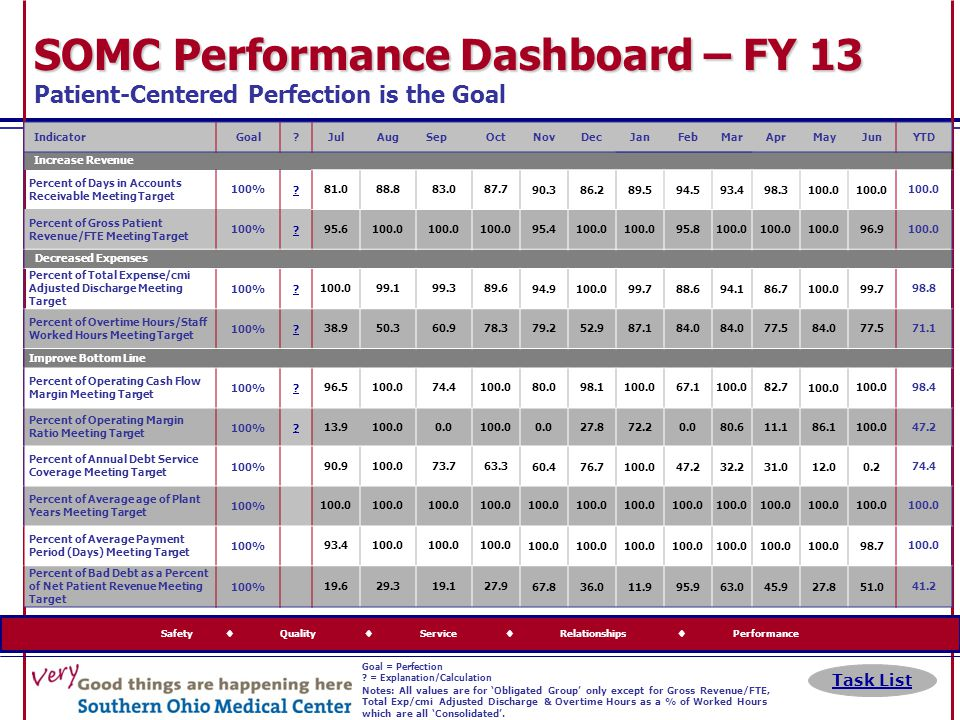 Safety  Quality  Service  Relationships  Performance SOMC Performance Dashboard – FY 13 SOMC Performance Dashboard – FY 13 Patient-Centered Perfec