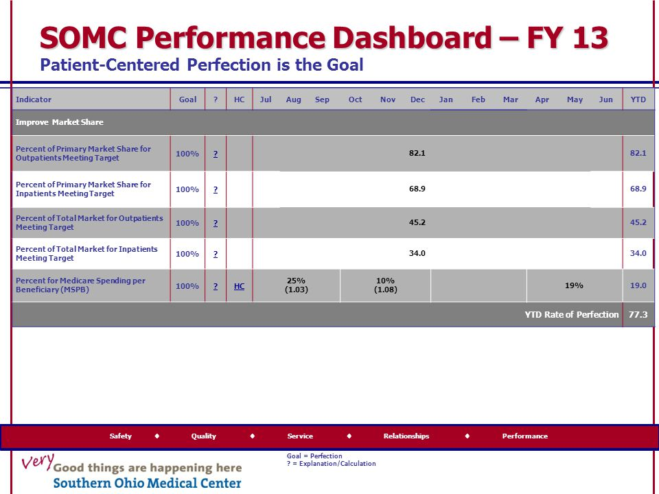 Safety  Quality  Service  Relationships  Performance Goal = Perfection ? = Explanation/Calculation SOMC Performance Dashboard – FY 13 SOMC Perform