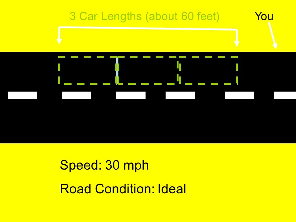 One Car-Length Method Keep at least one car length (about 20 feet) for each ten miles per hour of speed During bad weather or at higher speeds, increase following distance
