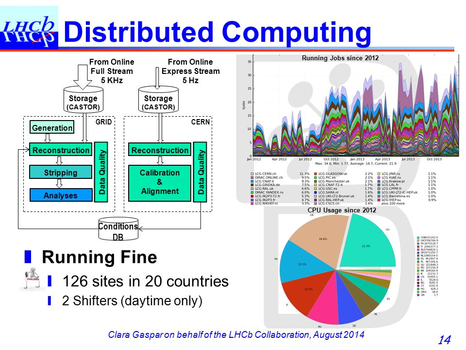 Clara Gaspar on behalf of the LHCb Collaboration, August 2014 Distributed Computing 14 Reconstruction Storage (CASTOR) Stripping Analyses From Online Full Stream 5 KHz Reconstruction Storage (CASTOR) Calibration & Alignment From Online Express Stream 5 Hz Conditions DB GRIDCERN ❚ Running Fine ❙ 126 sites in 20 countries ❙ 2 Shifters (daytime only) Running Jobs since 2012 CPU Usage since 2012 Generation