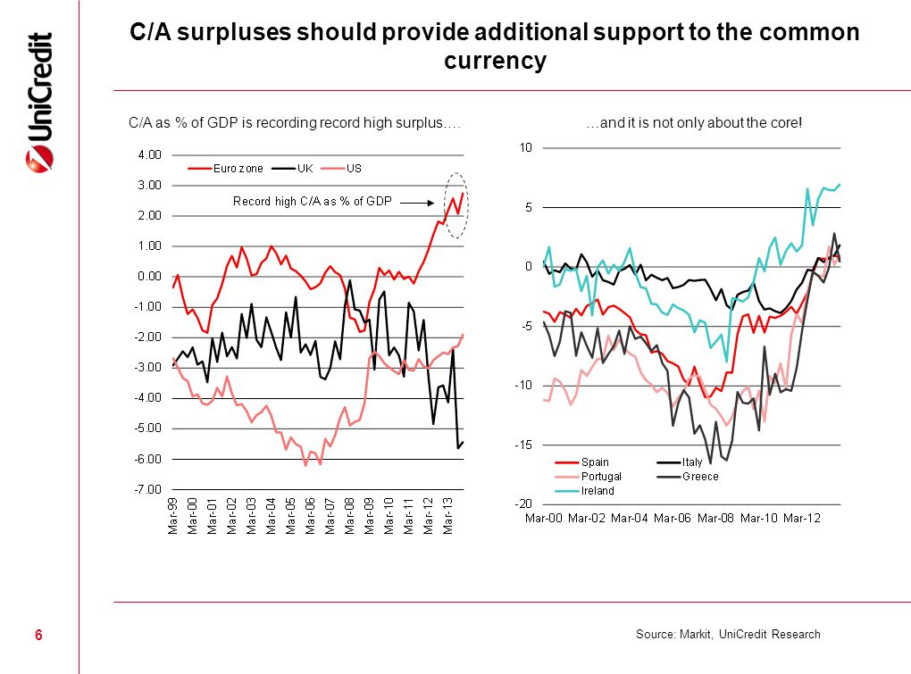 6 C/A surpluses should provide additional support to the common currency Source: Markit, UniCredit Research C/A as % of GDP is recording record high surplus….…and it is not only about the core!