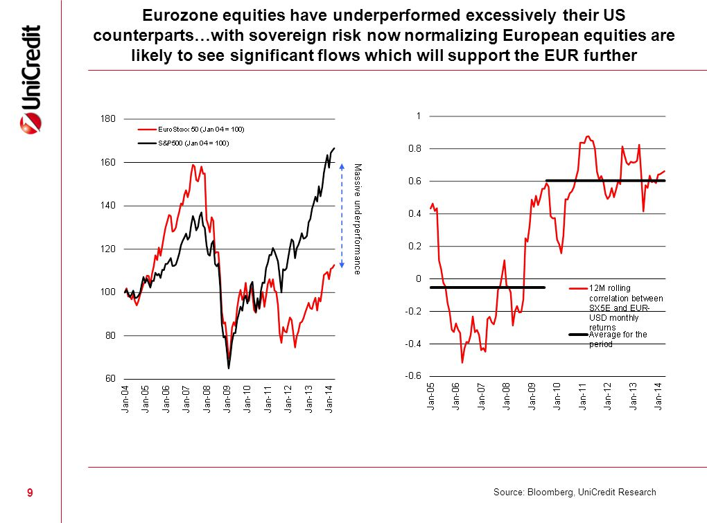 9 Eurozone equities have underperformed excessively their US counterparts…with sovereign risk now normalizing European equities are likely to see significant flows which will support the EUR further Source: Bloomberg, UniCredit Research