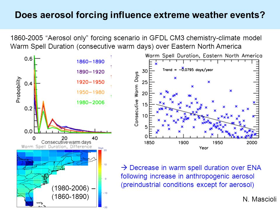 Does aerosol forcing influence extreme weather events.