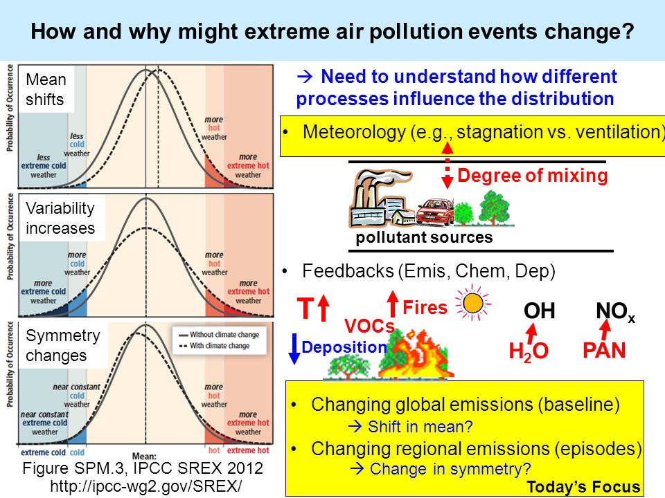 Today's Focus How and why might extreme air pollution events change.