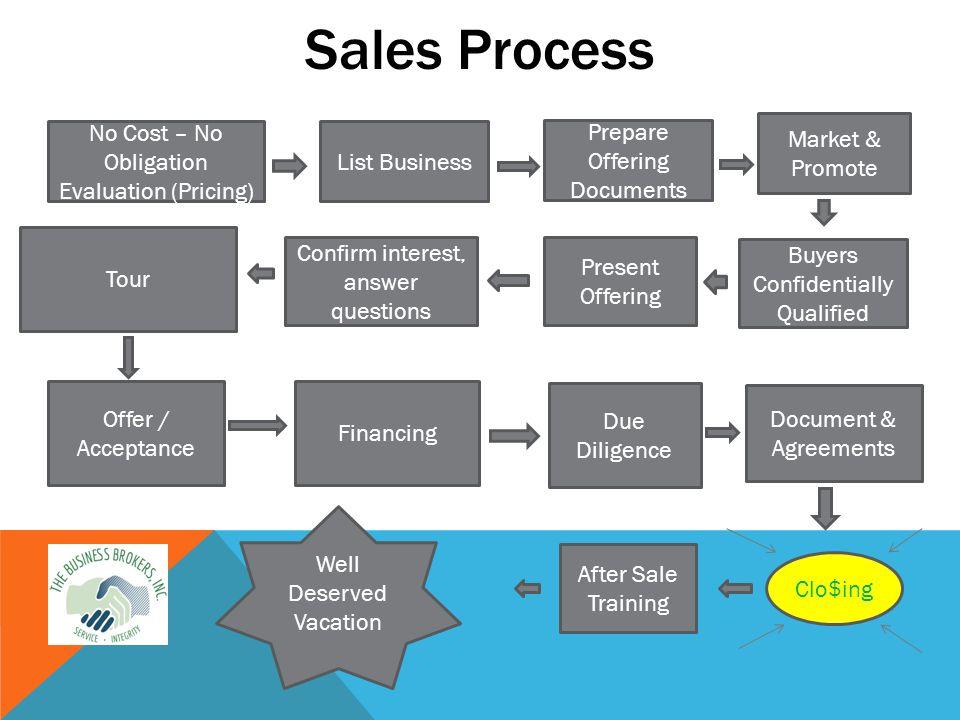 Sales Process.