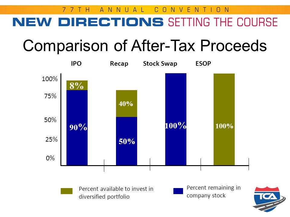 Comparison of After-Tax Proceeds IPO Recap Stock Swap ESOP 90 % 8% 50% 40% 100 % Percent available to invest in diversified portfolio Percent remainin