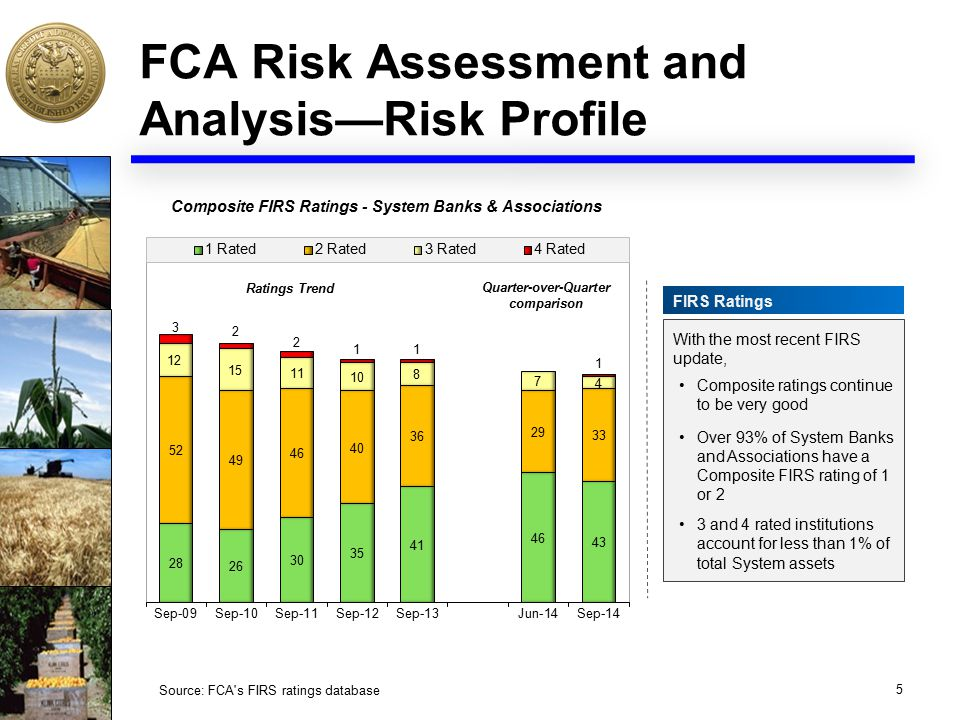 FCA Risk Assessment and Analysis—Risk Profile 5 Source: FCA s FIRS ratings database