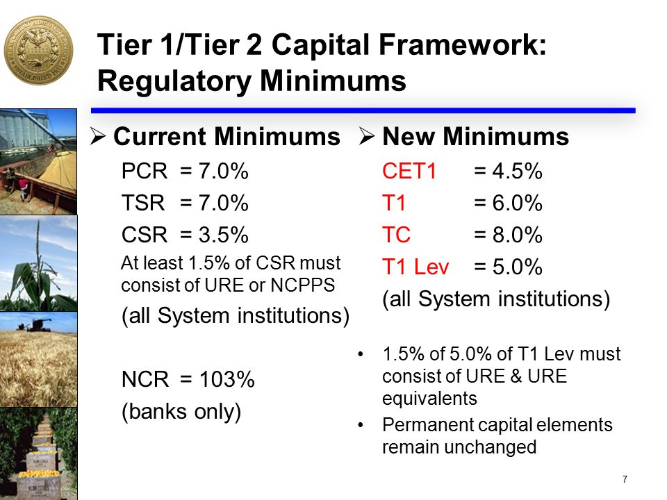 Tier 1/Tier 2 Capital Framework: Regulatory Minimums  Current Minimums PCR = 7.0% TSR = 7.0% CSR = 3.5% At least 1.5% of CSR must consist of URE or NCPPS (all System institutions) NCR = 103% (banks only)  New Minimums CET1 = 4.5% T1 = 6.0% TC= 8.0% T1 Lev= 5.0% (all System institutions) 1.5% of 5.0% of T1 Lev must consist of URE & URE equivalents Permanent capital elements remain unchanged 7