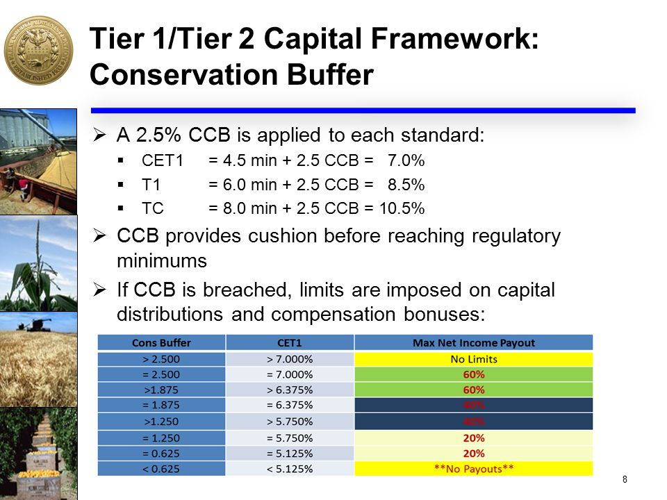 Tier 1/Tier 2 Capital Framework: Conservation Buffer  A 2.5% CCB is applied to each standard:  CET1 = 4.5 min + 2.5 CCB = 7.0%  T1 = 6.0 min + 2.5 CCB = 8.5%  TC= 8.0 min + 2.5 CCB = 10.5%  CCB provides cushion before reaching regulatory minimums  If CCB is breached, limits are imposed on capital distributions and compensation bonuses: 8