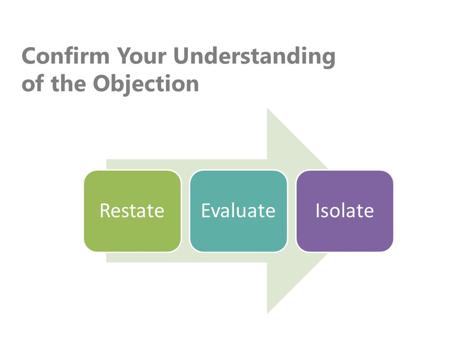 Confirm Your Understanding of the Objection RestateEvaluateIsolate