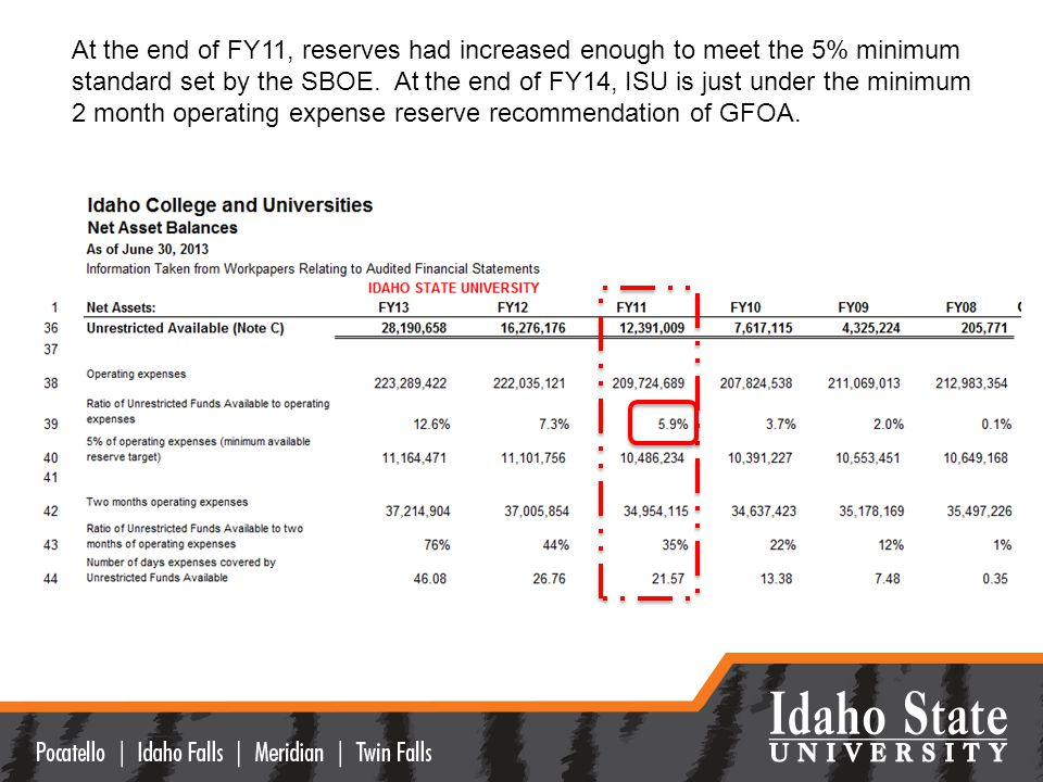 At the end of FY11, reserves had increased enough to meet the 5% minimum standard set by the SBOE.