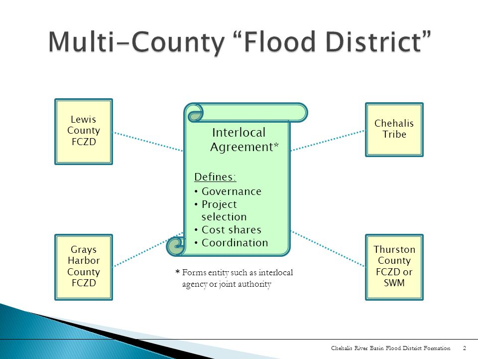 Lewis County FCZD Grays Harbor County FCZD Thurston County FCZD or SWM Chehalis Tribe Interlocal Agreement* Defines: Governance Project selection Cost shares Coordination * Forms entity such as interlocal agency or joint authority Chehalis River Basin Flood District Formation 2