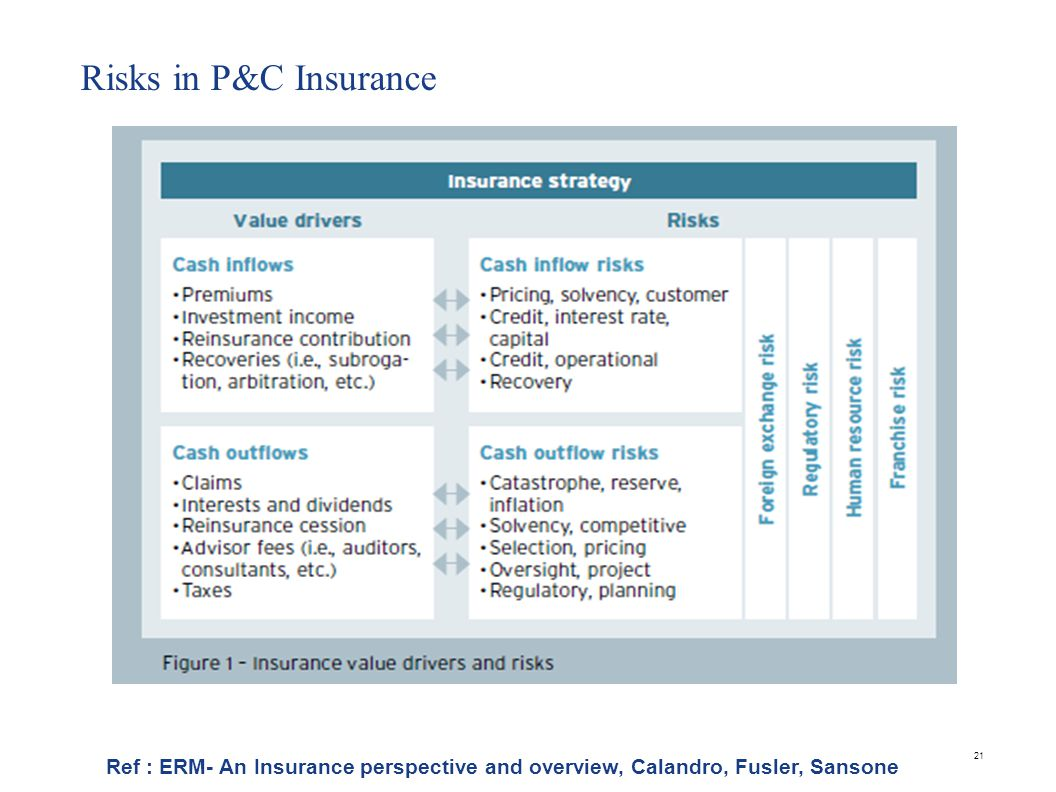 Risks in P&C Insurance 21 Ref : ERM- An Insurance perspective and overview, Calandro, Fusler, Sansone