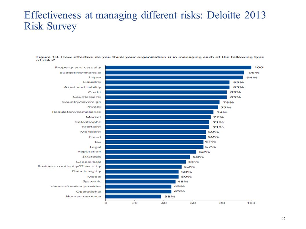 Effectiveness at managing different risks: Deloitte 2013 Risk Survey 30