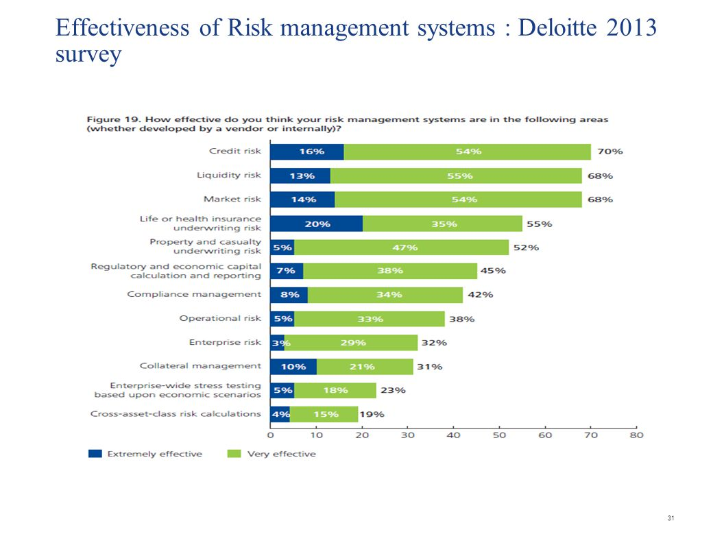 Effectiveness of Risk management systems : Deloitte 2013 survey 31
