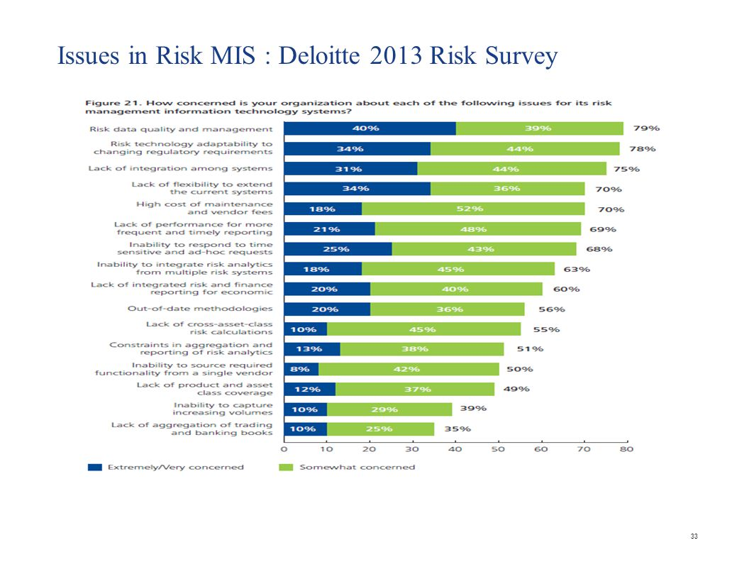Issues in Risk MIS : Deloitte 2013 Risk Survey 33