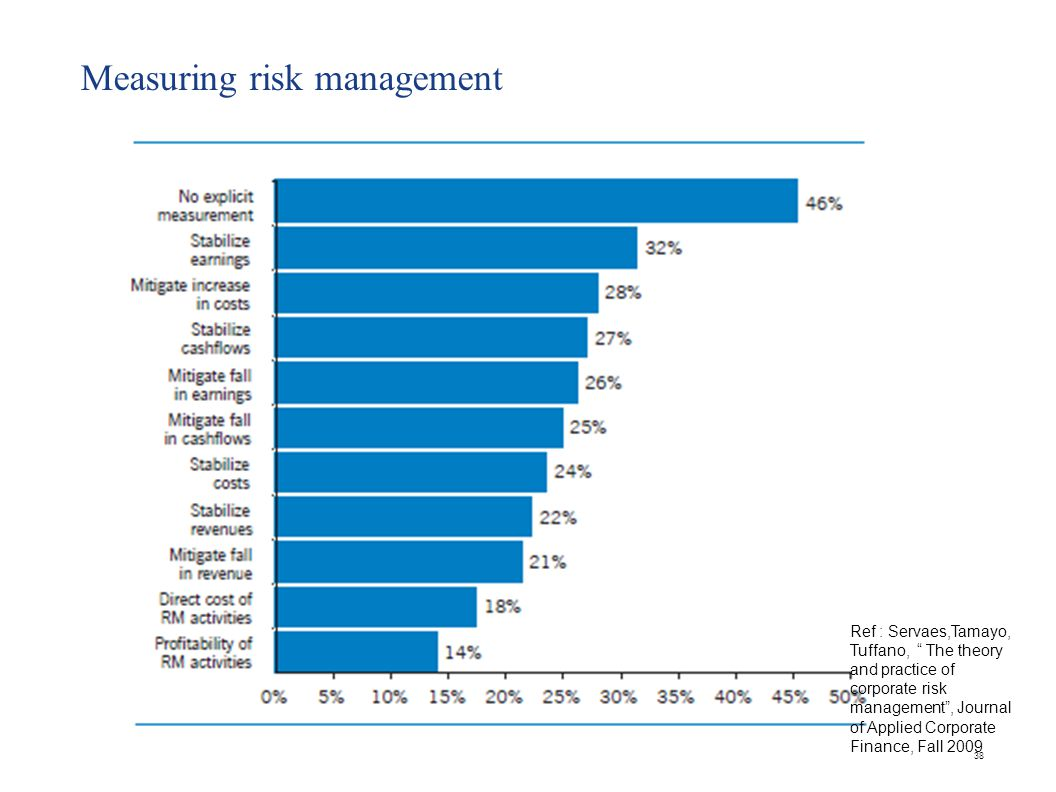 Measuring risk management 38 Ref : Servaes,Tamayo, Tuffano, The theory and practice of corporate risk management , Journal of Applied Corporate Finance, Fall 2009