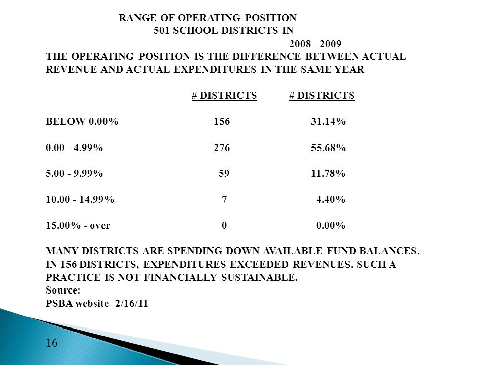 RANGE OF OPERATING POSITION 501 SCHOOL DISTRICTS IN 2008 - 2009 THE OPERATING POSITION IS THE DIFFERENCE BETWEEN ACTUAL REVENUE AND ACTUAL EXPENDITURES IN THE SAME YEAR# DISTRICTS BELOW 0.00% 156 31.14% 0.00 - 4.99% 276 55.68% 5.00 - 9.99% 59 11.78% 10.00 - 14.99% 7 4.40% 15.00% - over 0 0.00% MANY DISTRICTS ARE SPENDING DOWN AVAILABLE FUND BALANCES.