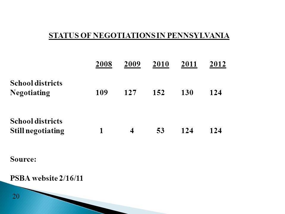 STATUS OF NEGOTIATIONS IN PENNSYLVANIA 20082009201020112012 School districts Negotiating109127152130124 School districts Still negotiating 1 4 53124124 Source: PSBA website 2/16/11 20