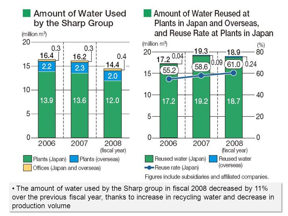 The amount of water used by the Sharp group in fiscal 2008 decreased by 11% over the previous fiscal year, thanks to increase in recycling water and decrease in production volume
