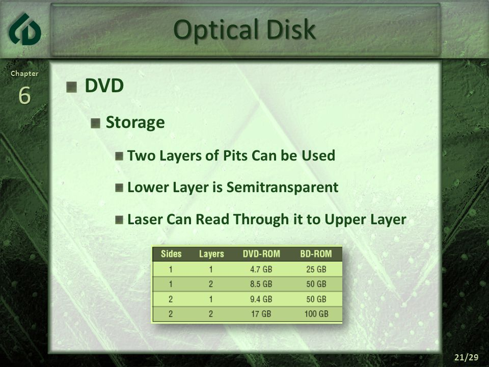 Chapter6 21/29 Optical Disk DVD Storage Two Layers of Pits Can be Used Lower Layer is Semitransparent Laser Can Read Through it to Upper Layer