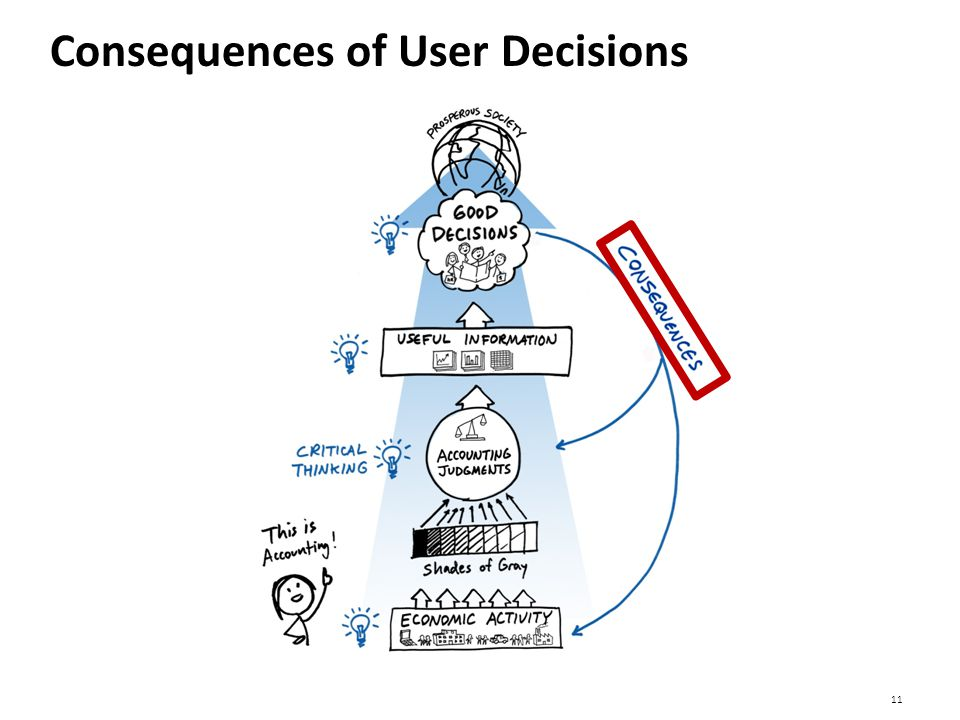 11 Consequences of User Decisions