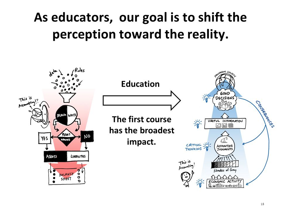 As educators, our goal is to shift the perception toward the reality.