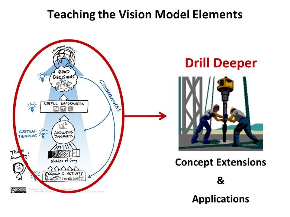 Teaching the Vision Model Elements Concept Extensions & Applications Drill Deeper