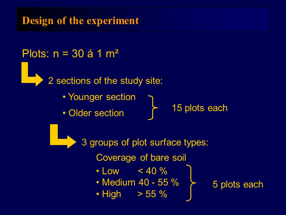Design of the experiment Plots: n = 30 á 1 m² 2 sections of the study site: Younger section Older section 3 groups of plot surface types: Coverage of