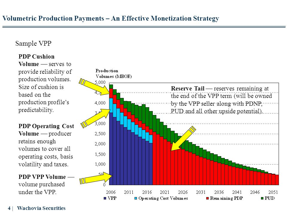 25 | Wachovia Securities Public Equity Market Reaction to the Pioneer VPPs (Continued) Research analysts reacted positively to the VPP transactions: – Moody's Investors Service: > We view the VPP's as a monetization of 20.5 MMBOE of future production, with certain contingent obligations, but at very attractive up-cycle forward five-year and seven-year prices > Viewed another way, they nicely hedge the comparatively higher Spraberry and Hugoton production costs underlying the VPP volumes and arbitrage the gap between spot and long-dated forward prices – Raymond James: > By selling reserves through these VPPs, the company is capturing the value of its long-lived assets using current robust commodity prices > The VPPs and buybacks (stock buyback) show Pioneer s commitment to boosting shareholder value, and we view them very favorably – Merrill Lynch: > Pioneer is taking advantage of high commodity prices to monetize a very stable, low risk asset > We think it makes sense given that Pioneer's reserves are currently valued under $7.00/BOE (VPP was effectively sold for $23.00/BOE) Volumetric Production Payments – An Effective Monetization Strategy