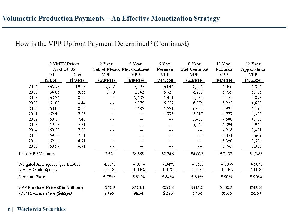 7 | Wachovia Securities VPP Risk / Responsibility Allocation VPP Seller VPP Buyer Volumetric Production Payments – An Effective Monetization Strategy Reserve Risk Production Risk Price Risk Offtake Risk Hedge Exposure Interest Rate Exposure Operations Pays Operating Costs and Taxes Subject Reserves Encumbered Until VPP Volumes Are Produced