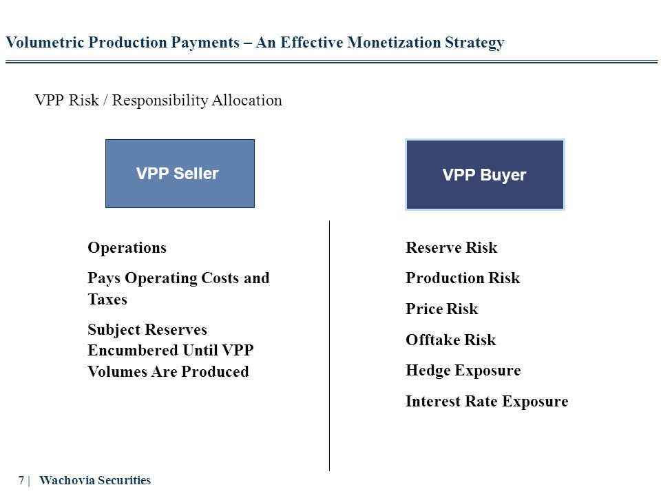 18 | Wachovia Securities Reasons to Sell a VPP – Ability to Change Production Profile of Asset The sale of a VPP can change the production profile of declining assets to flat (or increasing) – VPP reserves and production are removed from public Company disclosures – Asset profile becomes more attractive to public market or in a sale Volumetric Production Payments – An Effective Monetization Strategy VPP Sold