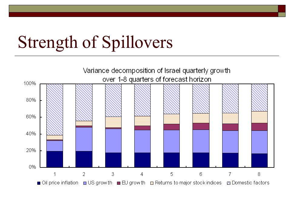 Strength of Spillovers