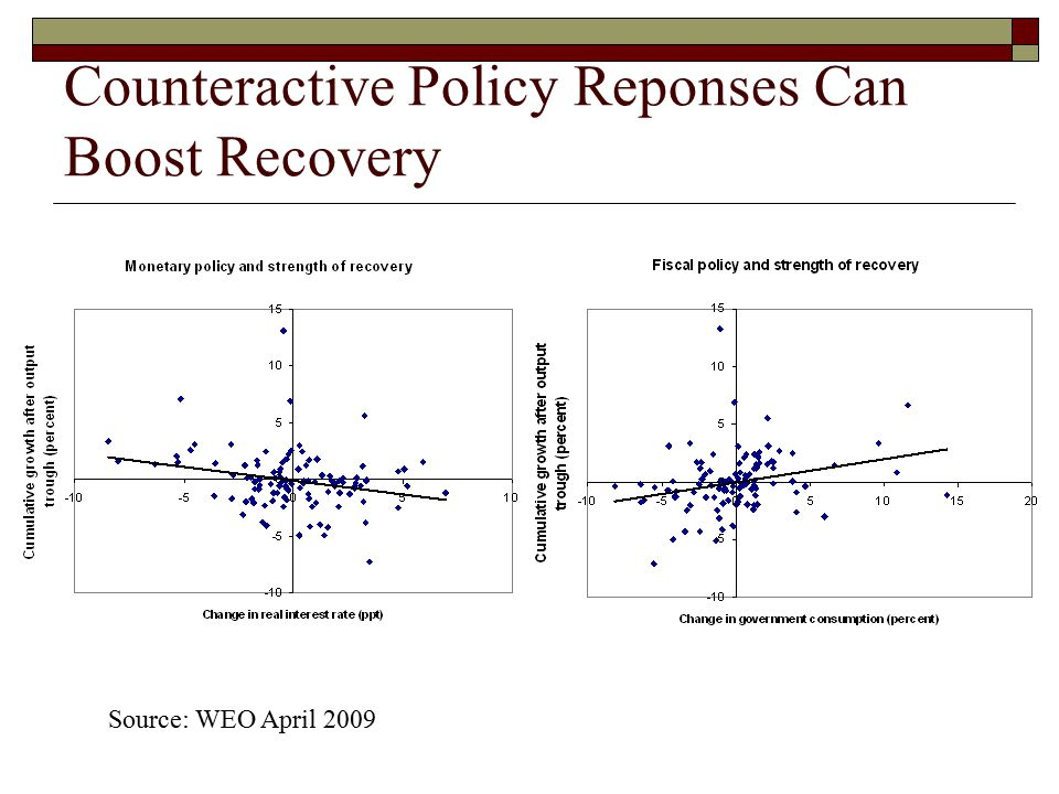 Counteractive Policy Reponses Can Boost Recovery Source: WEO April 2009