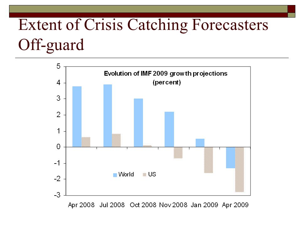 Extent of Crisis Catching Forecasters Off-guard
