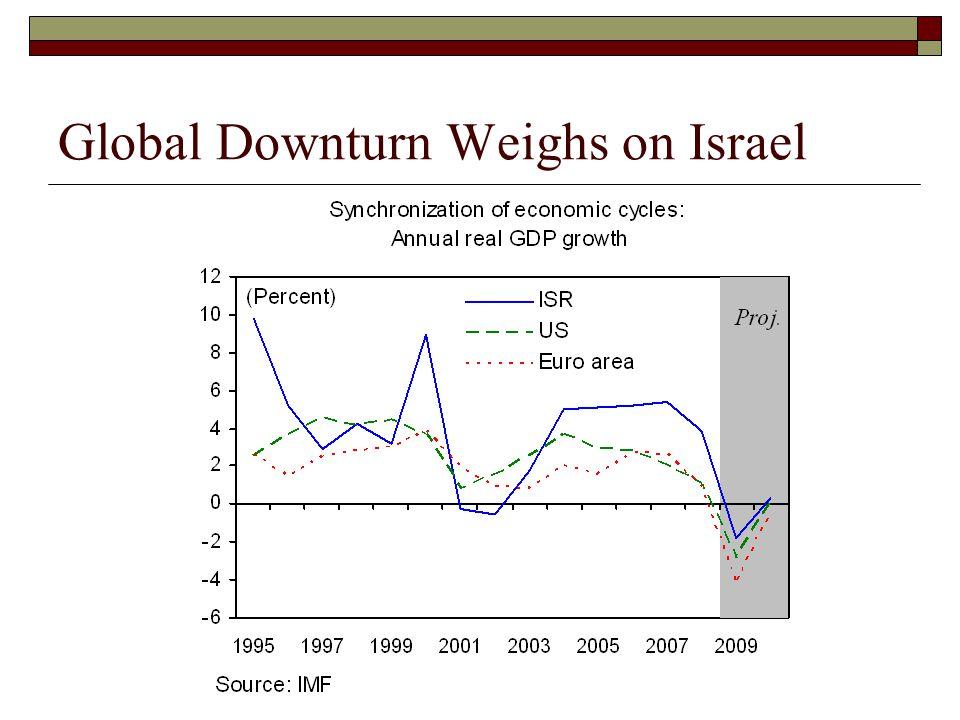 Global Downturn Weighs on Israel