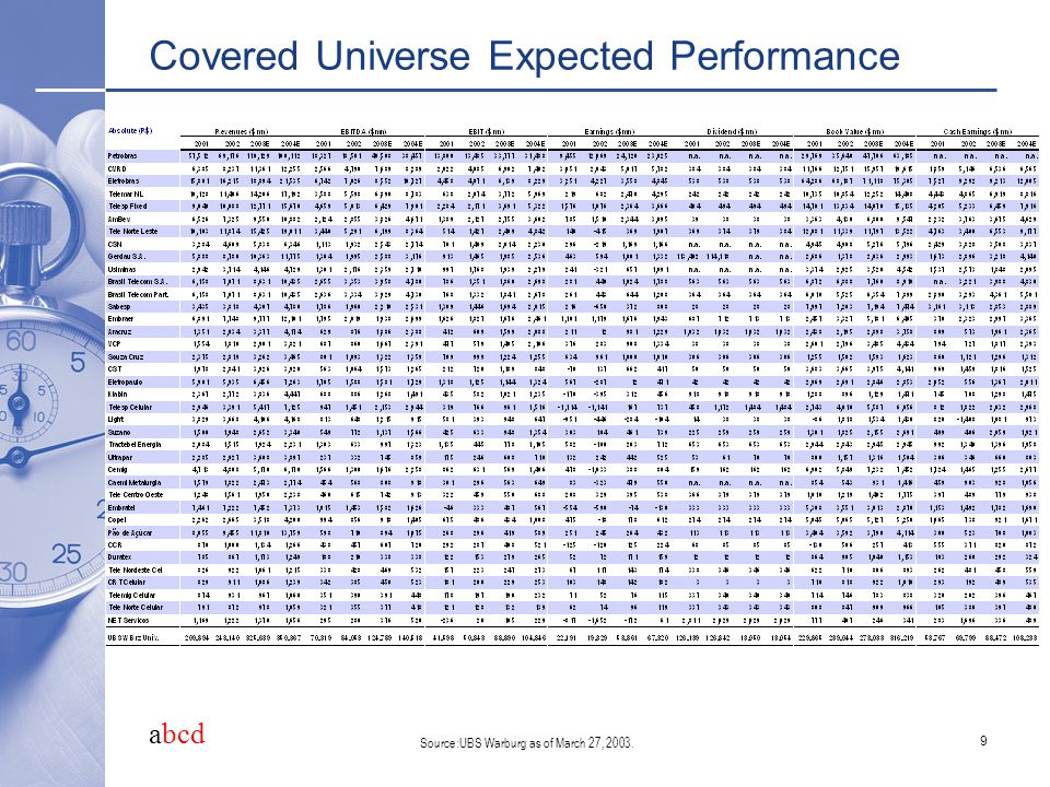 abcd 9 Covered Universe Expected Performance Source:UBS Warburg as of March 27, 2003.