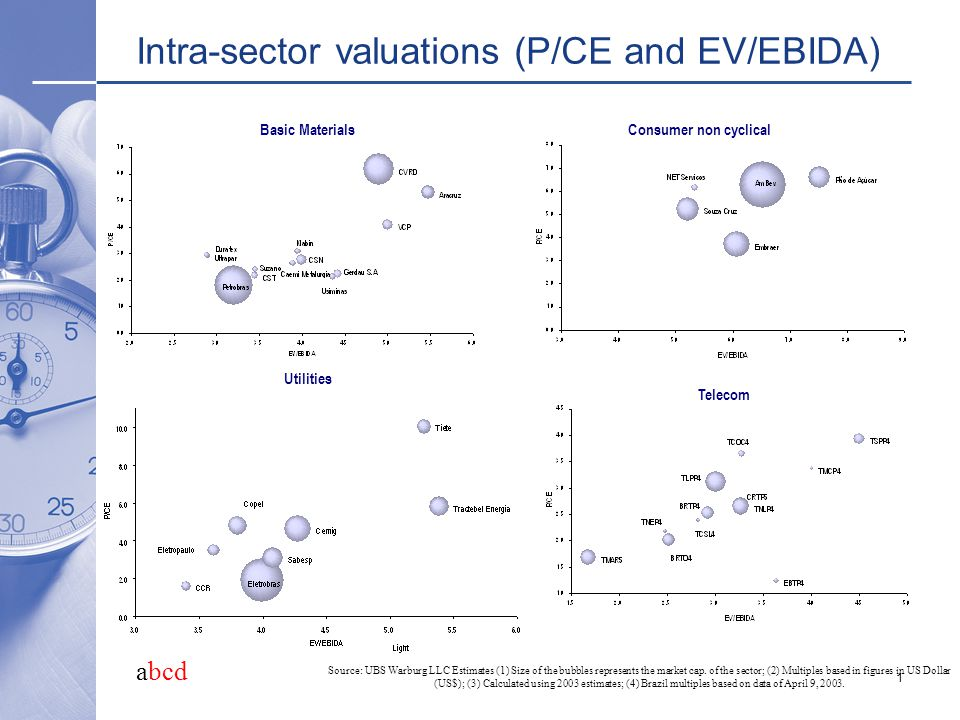 abcd 1 Intra-sector valuations (P/CE and EV/EBIDA) Basic MaterialsConsumer non cyclical Source: UBS Warburg LLC Estimates (1) Size of the bubbles represents the market cap.
