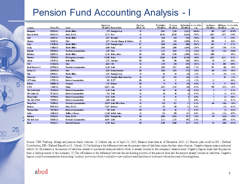 abcd 5 Pension Fund Accounting Analysis - I Source: UBS Warburg, Abrapp and pension funds websites. (1) Market cap. as of April 10, 2003; Balance shee