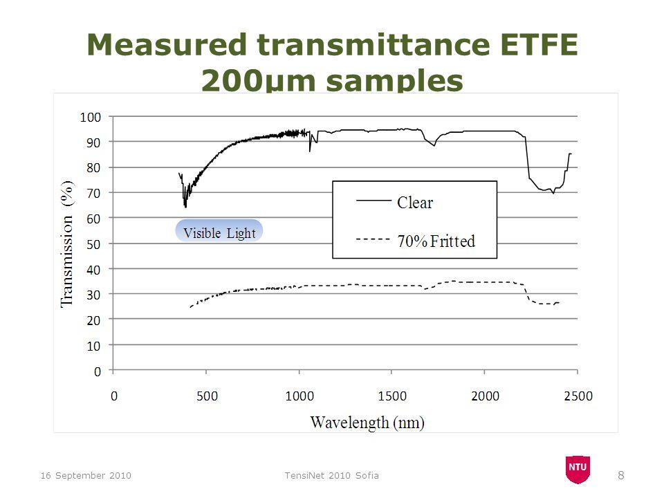2500 25000 100007000 Measured long-wave infrared transmittance of 200μm ETFE sample 16 September 2010TensiNet 2010 Sofia 9 Courtesy: Professor Wayne Cranton, NTU